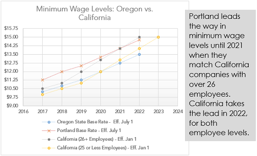 Minimum Wage Levels: Oregon vs California